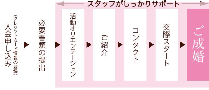 サポート図
