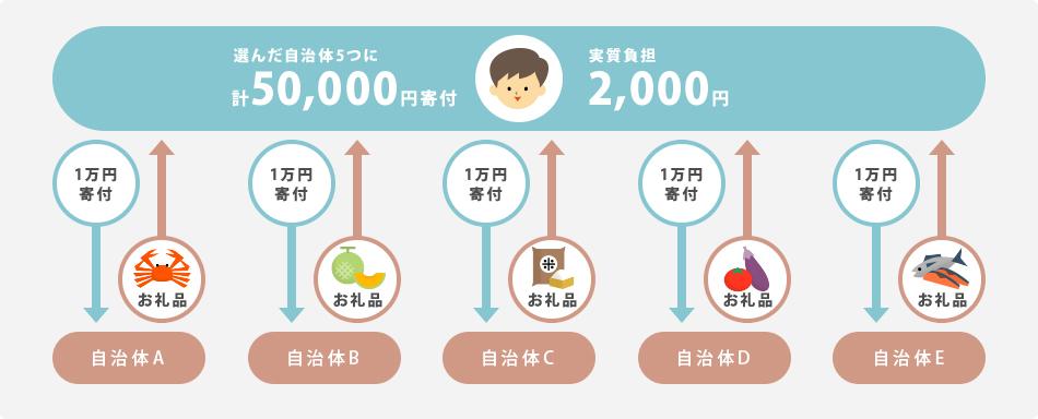 選んだ自治体5つに計50,000円寄付 実質自己負担2,000円