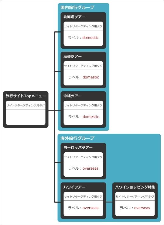 ラベルの設定例