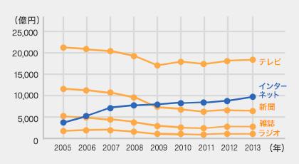 過去数年間の広告費の推移は、インターネット広告費が上昇傾向にある