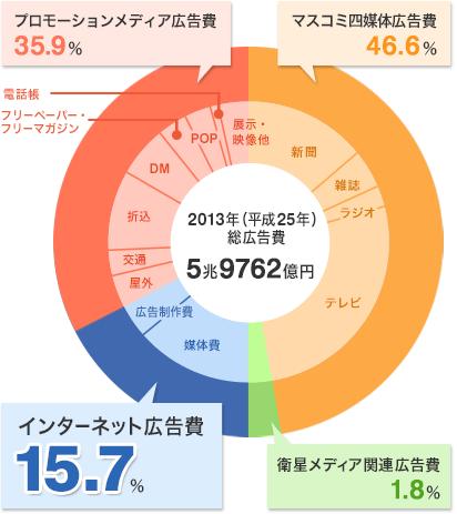 2013年の総広告費のうち、インターネット広告費は15.7%を占める