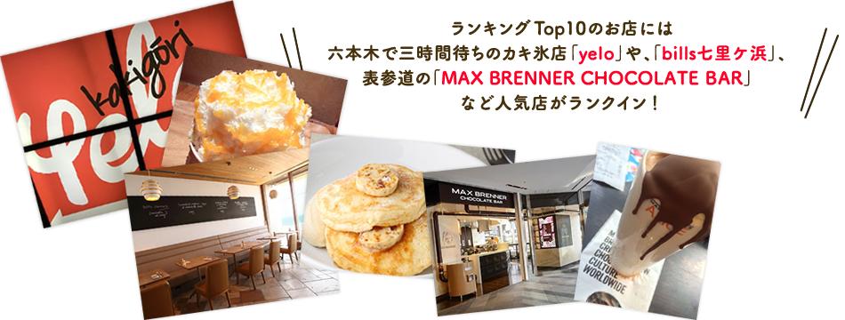 ランキングTop10のお店には、六本木で三時間待ちのカキ氷店「yelo」や、「bills七里ケ浜」、表参道の「MAX BRENNER CHOCOLATE BAR」など人気店がランクイン!