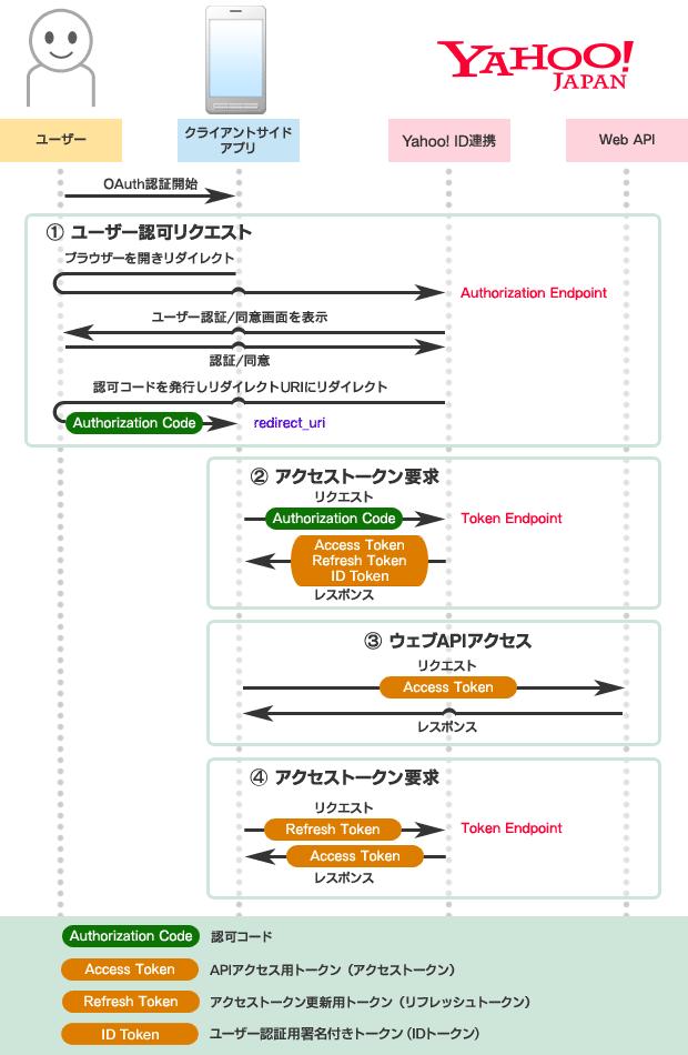 フローの図