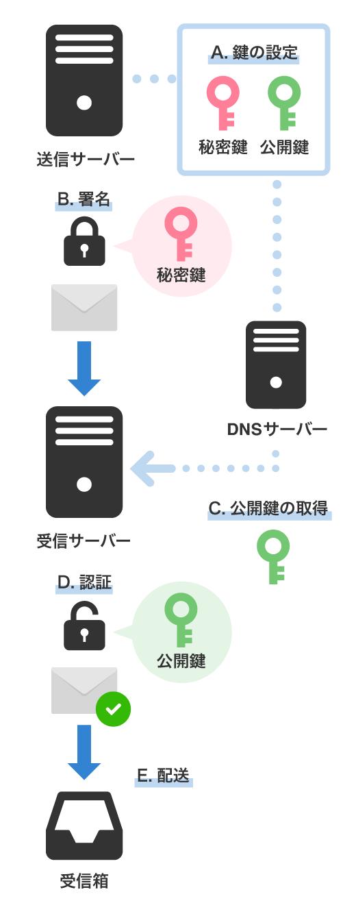 DKIMの働きの図解画像