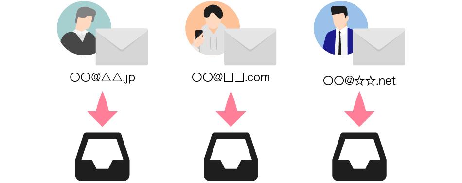 複数のメールアドレスを持つと、メールボックスがバラバラになるイメージ画像