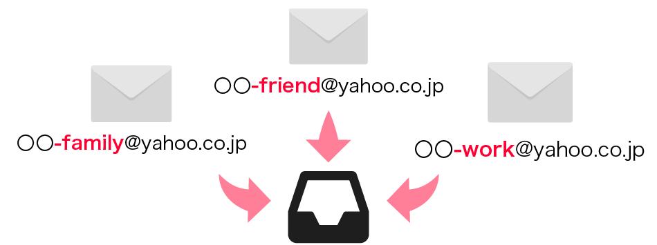 複数のメールアドレスがひとつのメールボックスで管理できるイメージ画像