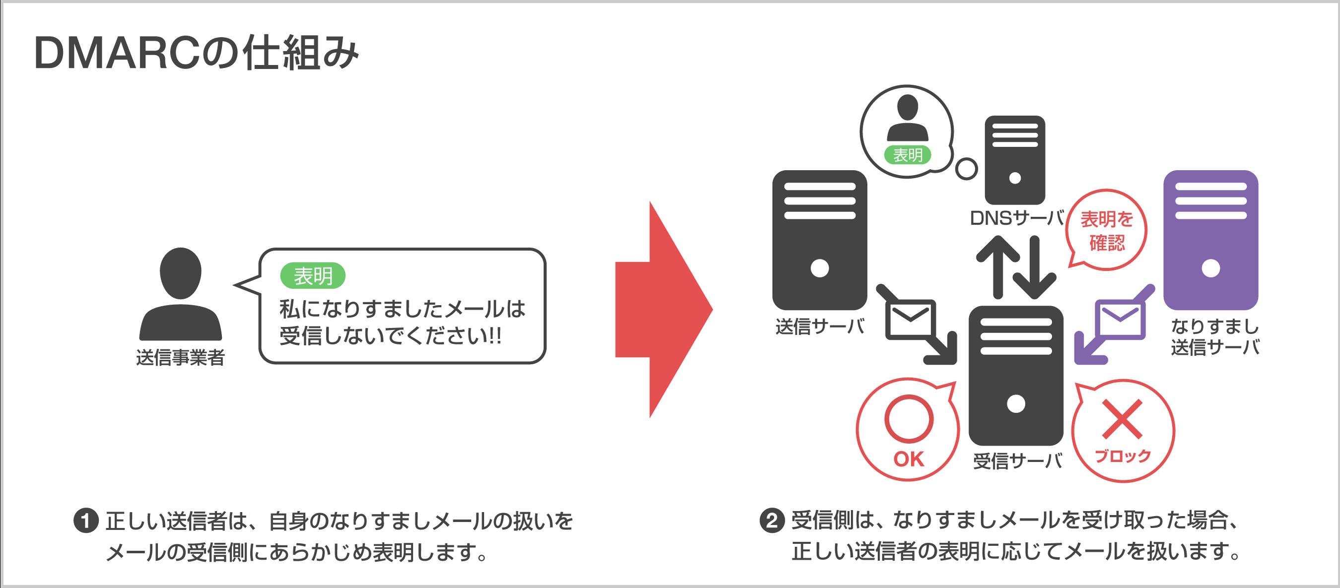 DMARCの仕組みイメージ図