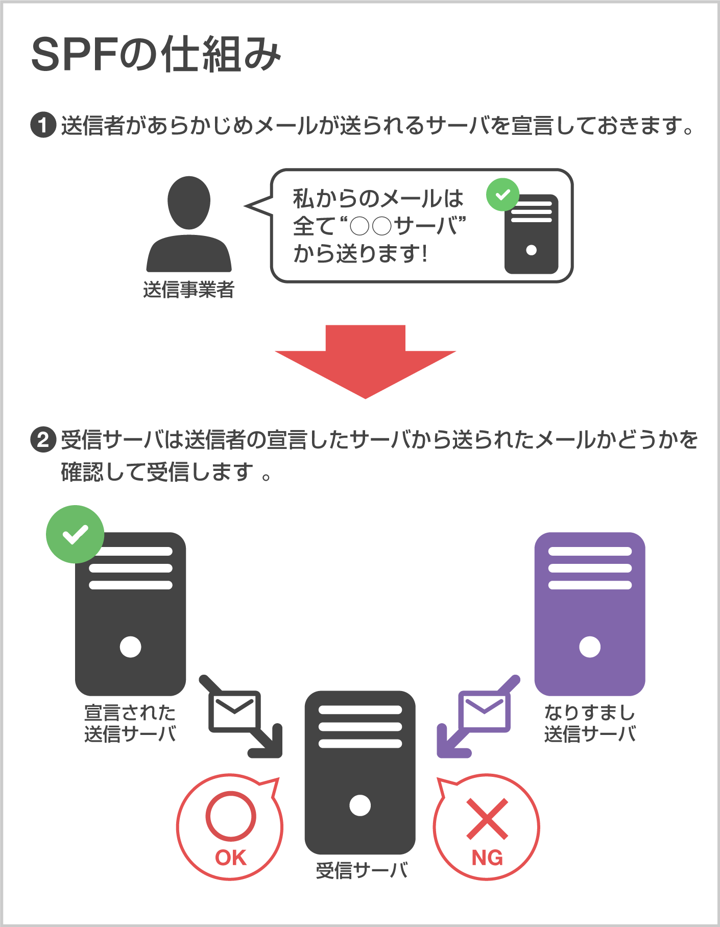 SPFの仕組みイメージ図