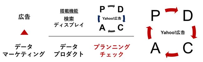 データマーケティングと組み合わせた協力なPDCA