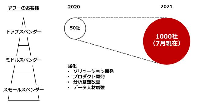 データマーケティングソリューションの利用者数