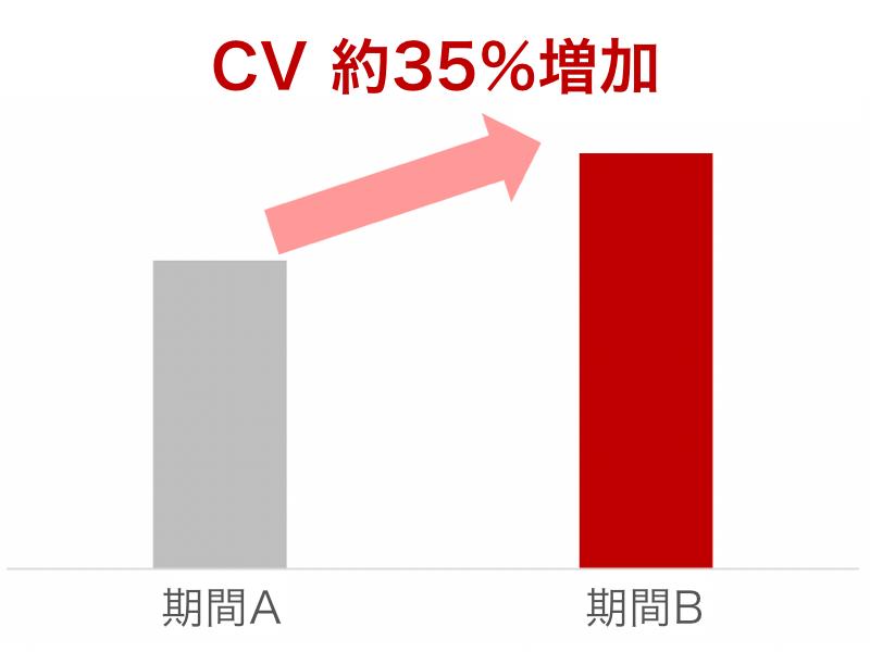 入電数(CV)と獲得単価(CPA)の比較