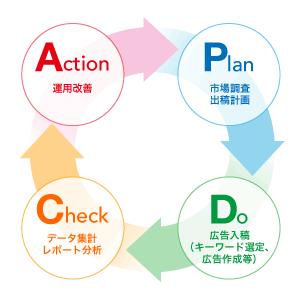 広告の運用に必要な「市場調査・出稿計画、広告入稿(キーワード選定、広告作成等)、データ集計・レポート分析、運用改善」といったPDCAサイクルを継続的に行うことが可能です。