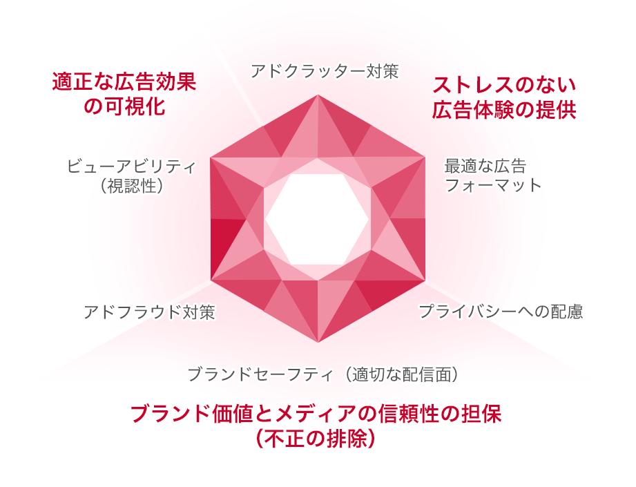 広告品質ダイヤモンド