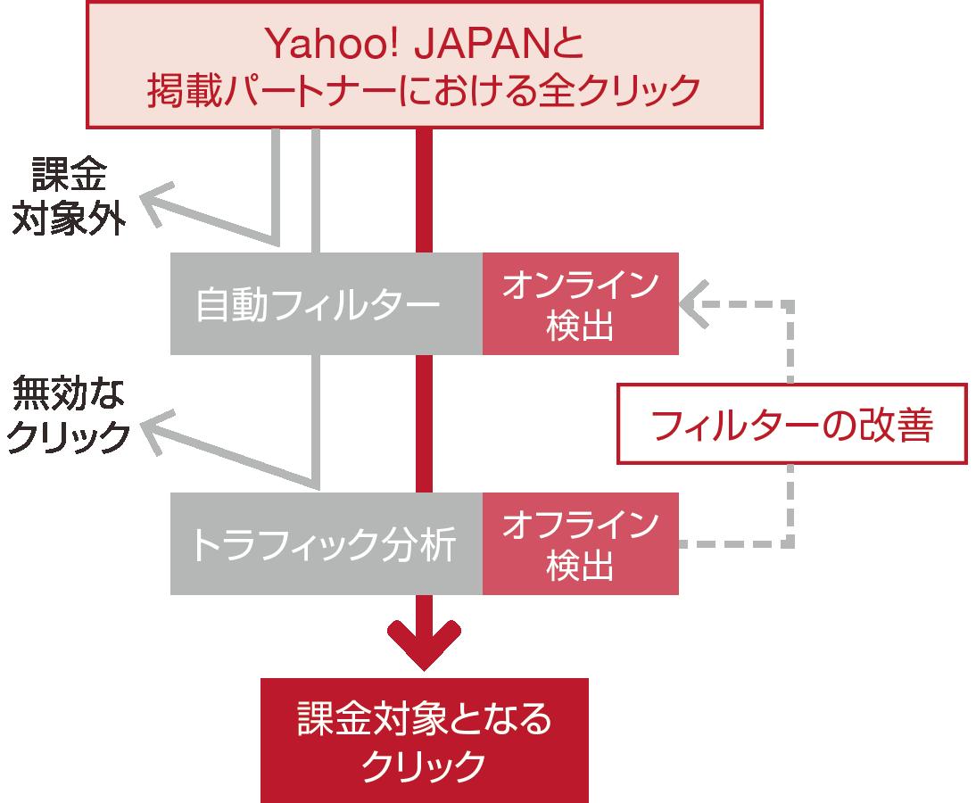 Yahoo! JAPANと掲載パートナーにおける全クリックを自動フィルターとトラフィック分析を通して無効クリックを検出し課金対象となるクリックを絞り込みます。