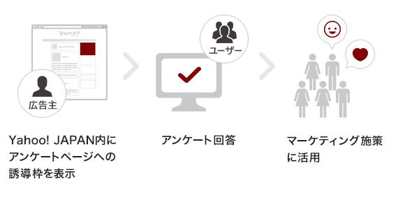 Yahoo! JAPAN内にアンケートページの誘導枠を表示。アンケート回答。マーケティング施策に活用。