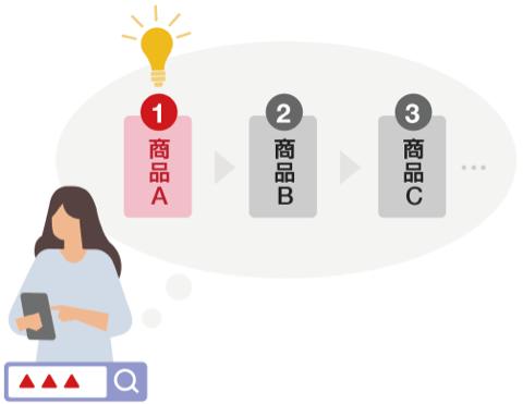 Yahoo! JAPAN 第一想起分析