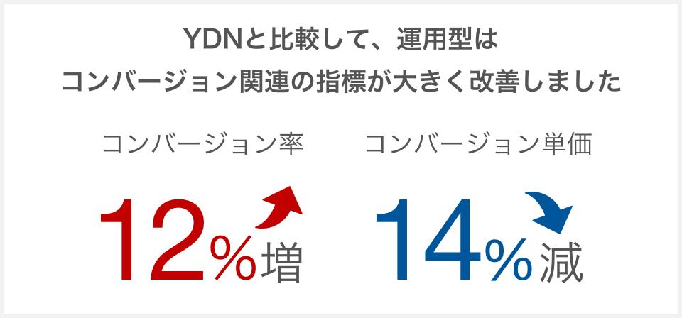 YDNと比較して、運用型はコンバージョン関連の指標が大きく改善しました