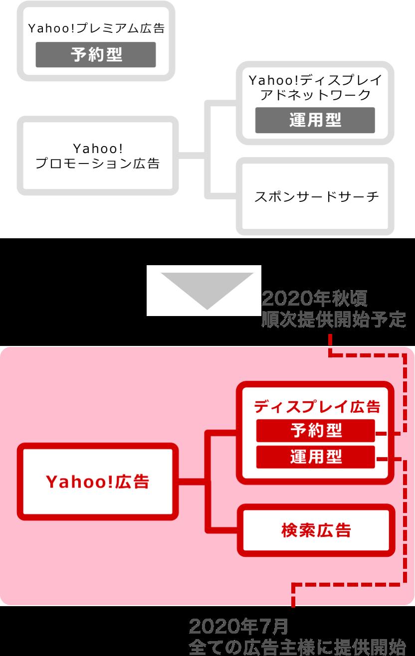 Yahoo!広告リニューアルについて ディスプレイ広告(予約型)は2020年秋頃順次提供開始予定 ディスプレイ広告(運用型)は2020年7月全ての広告主様に提供開始