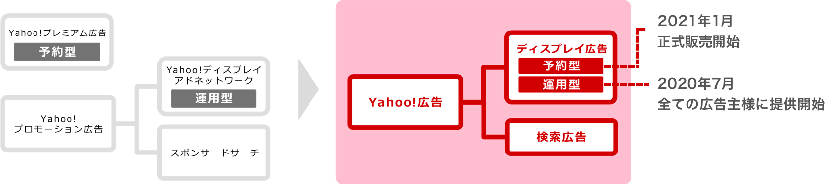 Yahoo!広告リニューアルについて ディスプレイ広告(予約型)は2021年初め頃 順次正式販売開始予定 ディスプレイ広告(運用型)は2020年7月全ての広告主様に提供開始