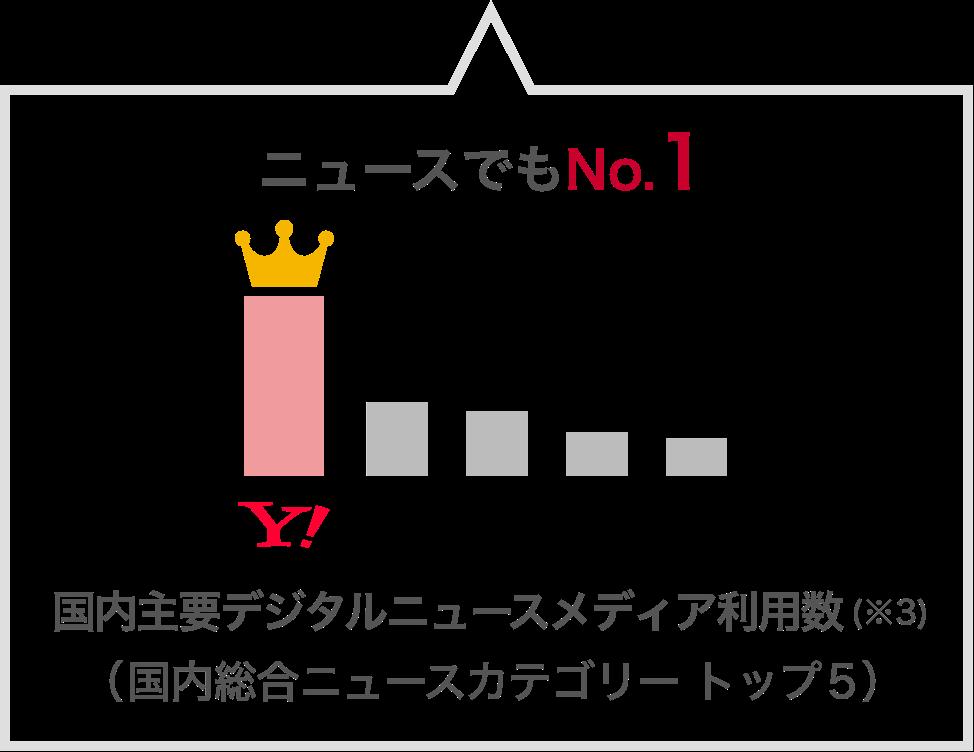 ニュースでもNo.1