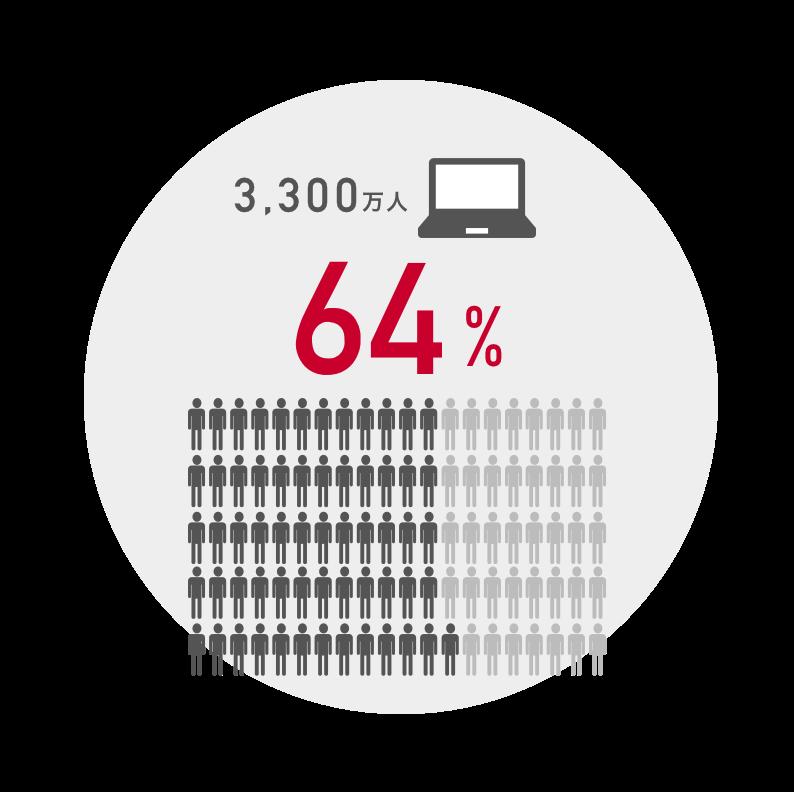 ⽇本のPCユーザー(3,300万人)のうちのYahoo! JAPANアクティブリーチ率64%