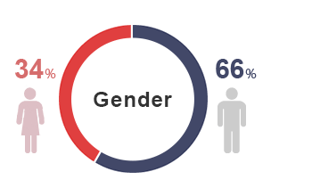 The gender ratio of men to women is approximately 7:3.