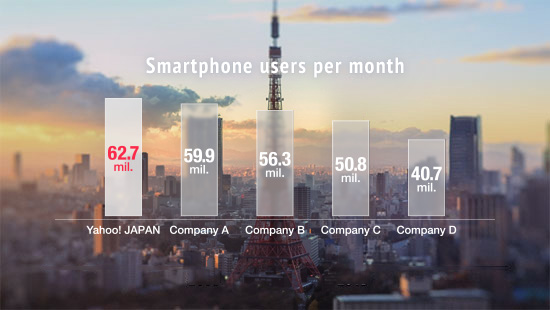 The number of advertisers to 1.5 times from seven years ago. Source: Yahoo! JAPAN Research