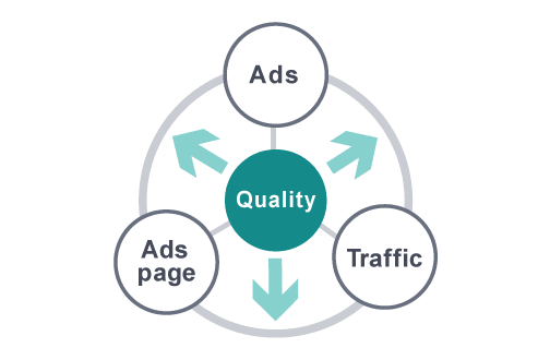 Three elements to maintain quality:ads, ads page, Traffic