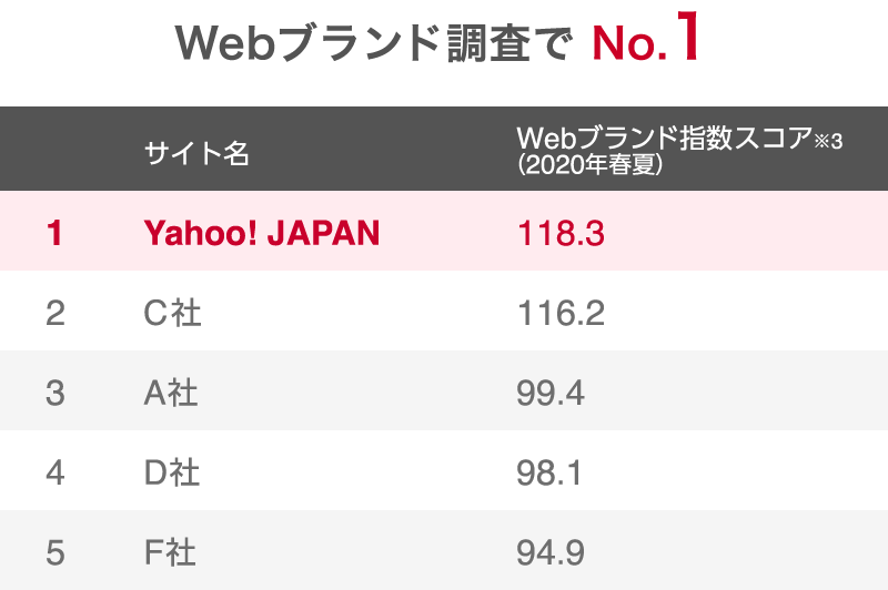 Webブランド調査でNo.1 ※2