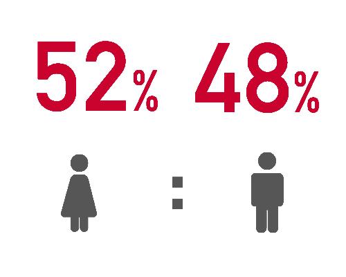 女性52%:男性48%