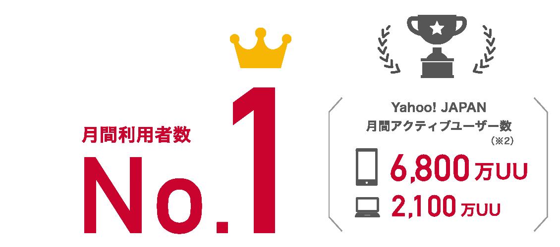 月間利用者数No.1 Yahoo! JAPAN 月間アクティブユーザー数(※2) スマートフォン6,800万UU PC2,100万UU