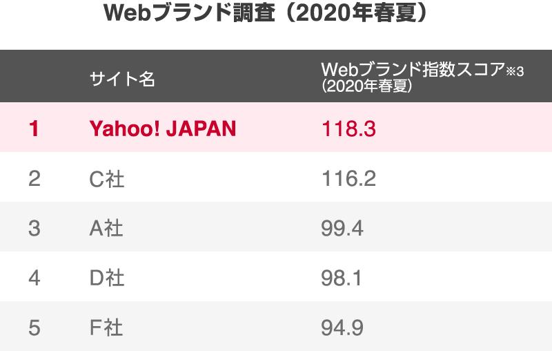 Webブランド調査でNo.1