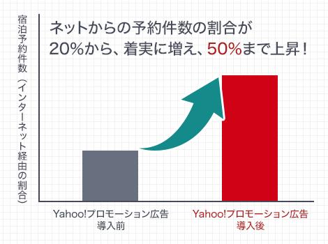 ネットからの予約件数の割合が20%から、着実に増え、50%まで上昇!