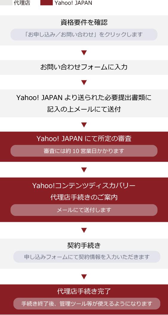 1.資格要件を確認 2.お問い合わせフォームに入力(「お申し込み/お問い合わせ」をクリックします) 3.Yahoo! JAPANより送られた必要提出書類に記入の上メールにて送付 4.Yahoo! JAPANにて所定の審査(審査には約10営業日かかります) 5.Yahoo!コンテンツディスカバリー代理店手続きのご案内(メールにて送付します) 6.契約手続き(申し込みフォームにて契約情報を入力いただきます) 7.代理店手続き完了(手続き完了後、管理ツール等が使えるようになります)