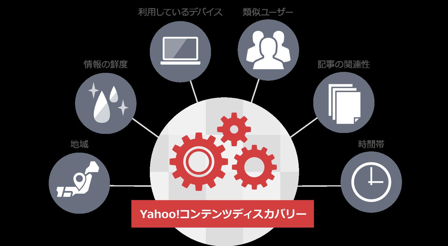 地域 情報の鮮度 利用しているデバイス 類似ユーザー 記事の関連性 SNSで話題 時間帯