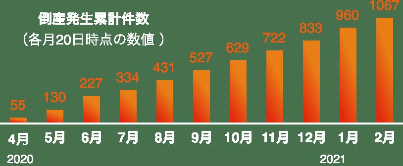 倒産発生累計件数(各月20日時点の数値)