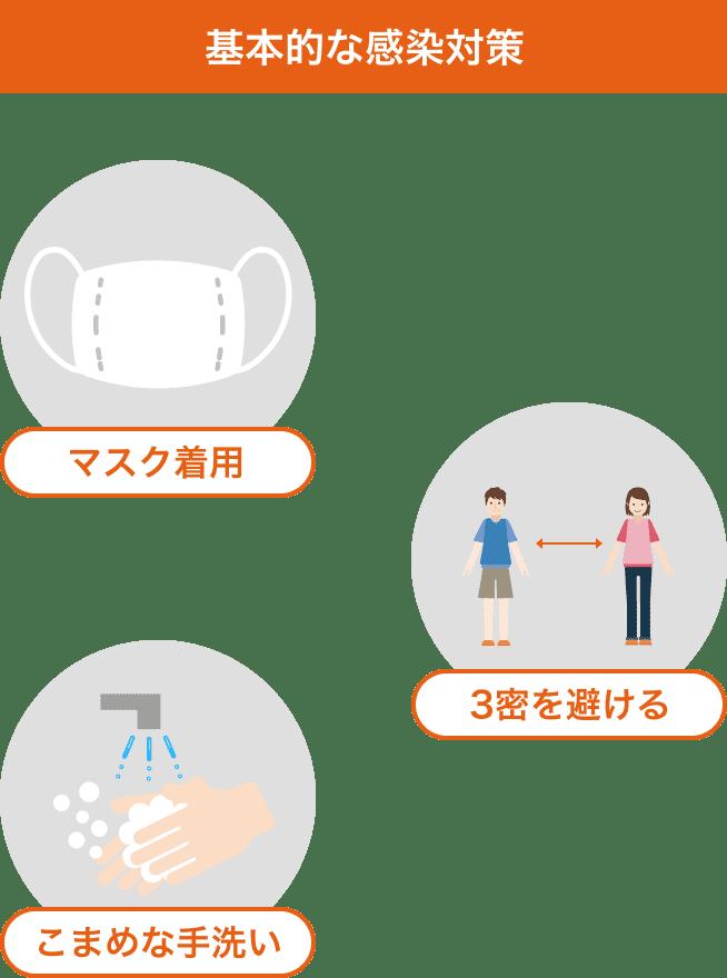 基本的な感染対策 マスク着用 3密を避ける こまめな手洗い