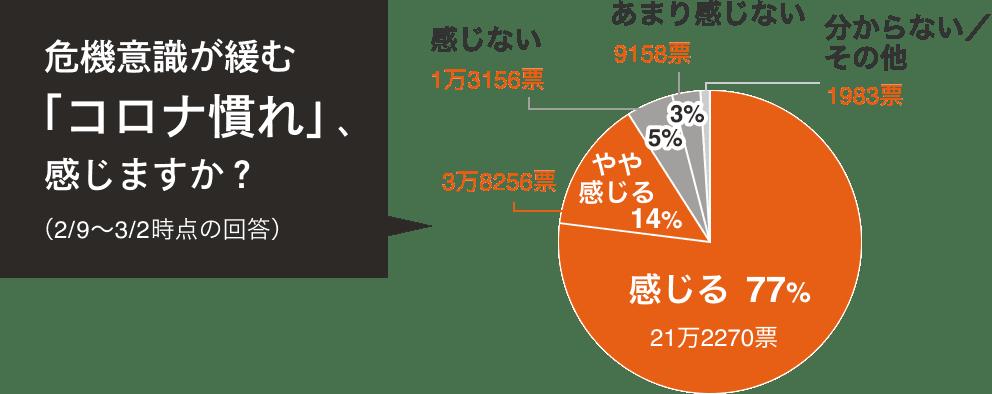 危機意識が緩む「コロナ慣れ」、感じますか? 感じる77% やや感じる14% 感じない5% あまり感じない3% 分からない/その他1%以下