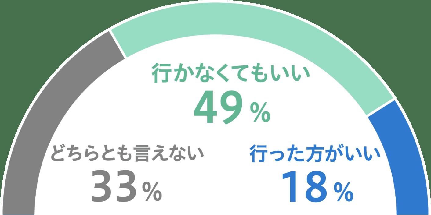行かなくてもいい49%、どちらとも言えない33%、行った方がいい18%