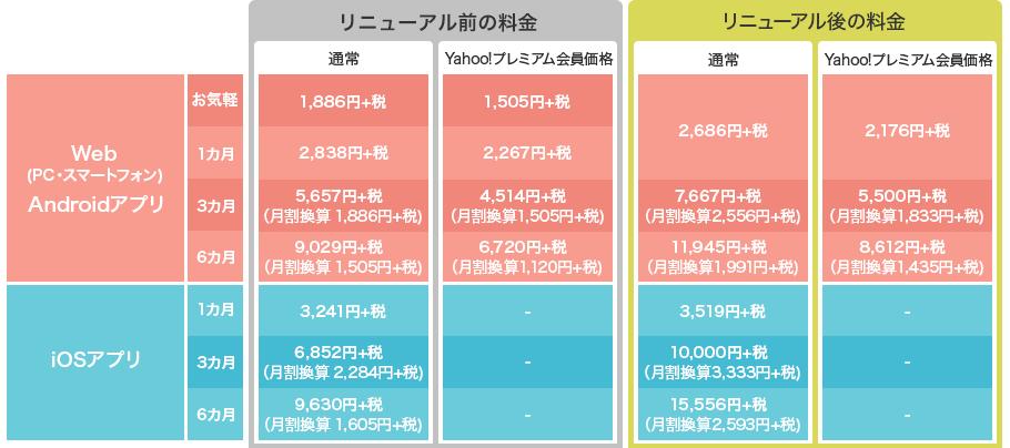 新料金表(Web/Androidアプリ)