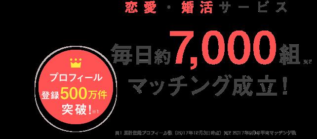 恋愛・婚活サービスのYahoo!パートナーではプロフィール登録が500万件(※1)を突破し、毎日約7,000組(※2)がマッチング成立中!(※1 2017年12月3日時点の累計登録プロフィール数、※2 2017年9月の平均マッチング数)