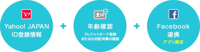 Yahoo! JAPAN IDの登録情報・年齢確認(クレジットカード登録、または公的証明書の確認)・Facebook連携(アプリ限定)