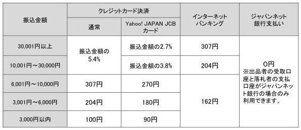 2014年4月1日(火)からの決済手数料(すべて税込)