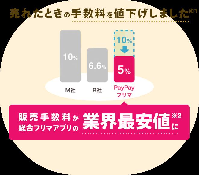 売れたときの手数料を値下げしました※1 販売手数料が総合フリマアプリの業界最安値に※2