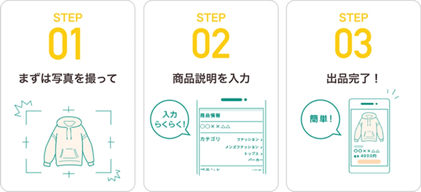Step1 まずは写真を撮って | Step2 商品説明を入力 | Step3 出品完了!