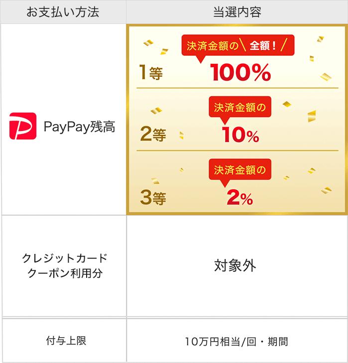 PayPay残高でのお支払いなら、1等最大全額戻ってくる(付与上限 10万円相当/回・期間)