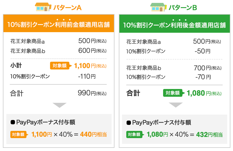 PayPayボーナスの付与例