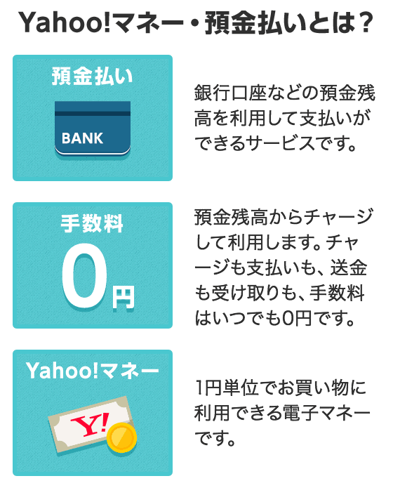Yahoo!マネー・預金払いとは? 預金払い 預金口座などの預金残高を利用して支払いができるサービスです。 手数料0円 預金残高からチャージして利用します。チャージ支払いも、送金も受け取りも、手数料はいつでも0円です。 Yahoo!マネー 1円単位でお買い物に利用できる電子マネーです。