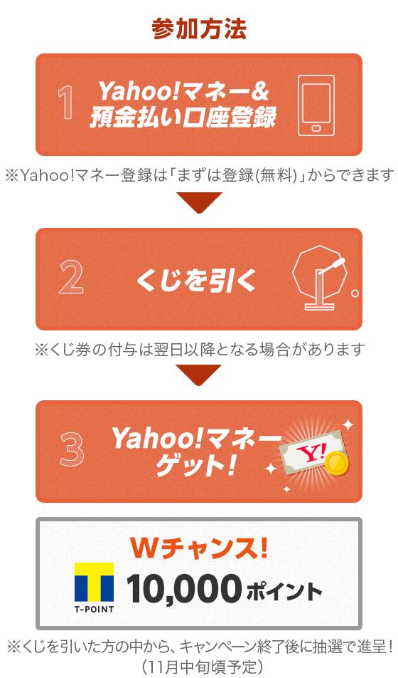 参加方法 1.Yahoo!マネー&預金払い口座登録※Yahoo!マネー登録は「まずは登録(無料)」からできます 2.くじを引く※くじ権の付与は翌日以降となる場合があります 3.Yahoo!マネーゲット! Wチャンス!10,000ポイント※くじを引いた方の中から、キャンペーン終了後に抽選で進呈!(11月中旬頃予定)