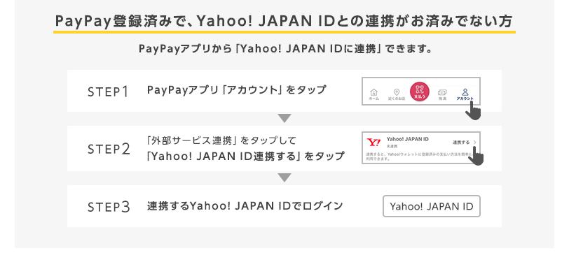 応募前の確認 PayPay登録済みでYahoo! JAPAN IDとの連携がお済みでない方